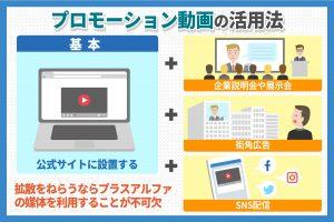 SNSや企業説明会などプロモーション動画は様々に活用できる